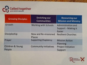 'Called Together' - an outline of the new Framework